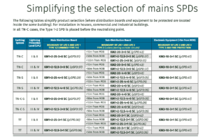 Selection-of-SPDs
