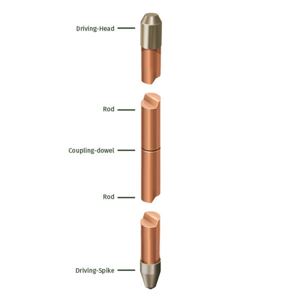Solid Copper Earth Rod b