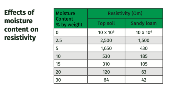 Effects of moisture content on resistivity