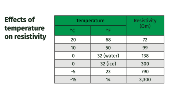 temperature effect on Conductive Aggregate
