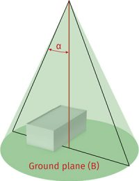 Cone-measurement
